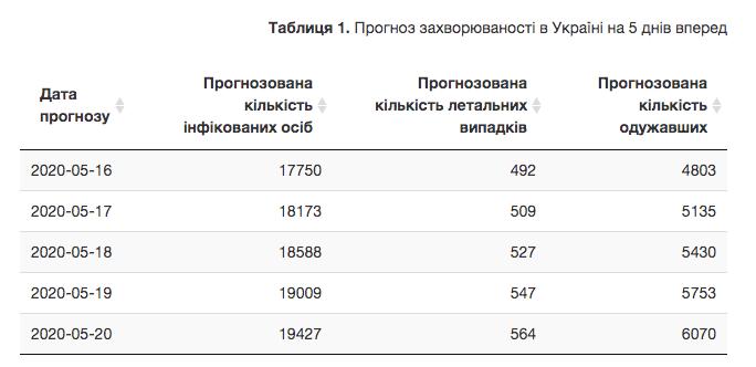 Прогноз заболеваемости на 16–20 мая. На 16 мая в Украине на 100 пациентов с COVID-19 больше, чем прогнозировалось. Скриншот: wdc.org.ua