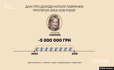 Майно Лавренюк