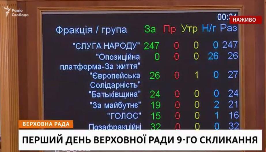 Голосування за зняття депутатської недоторканності