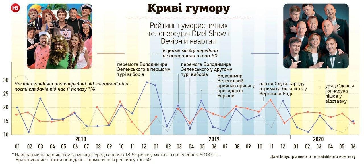 """Після відходу Зеленського з """"Кварталу 95"""" популярність шоу пішла на спад"""