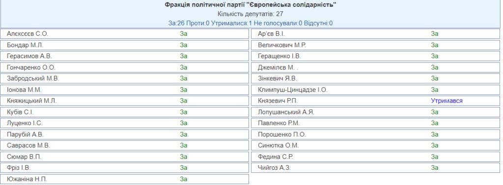 Депутатська недоторканність: Рада ухвалила історичне рішення